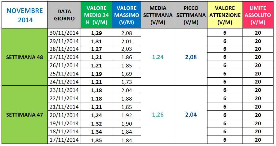 Via Manuzzi Conversano - II Novembre 2014
