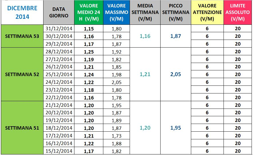Via Manuzzi - II Dicembre 2014