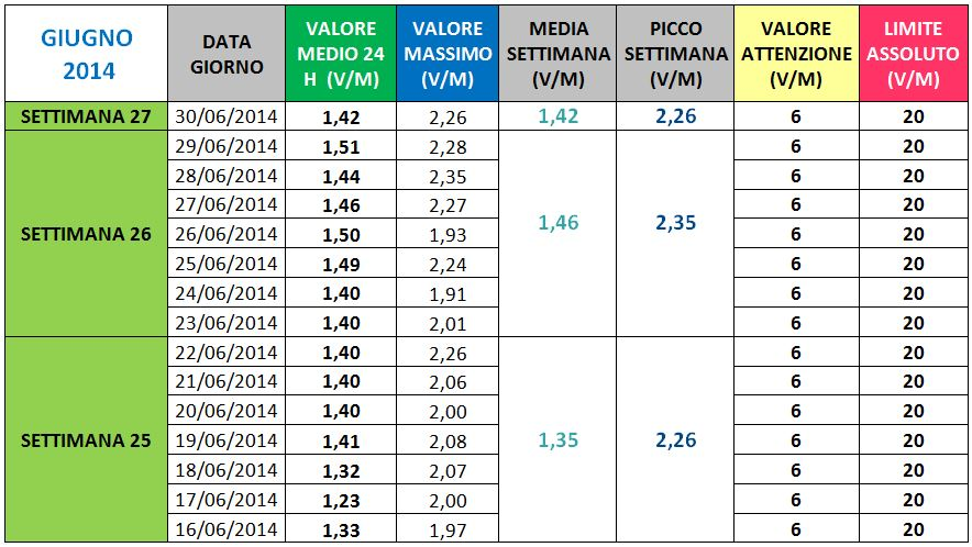 Via Manuzzi - II Giugno 2014