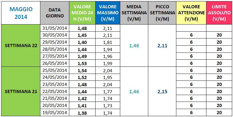 Via Manuzzi - II Maggio 2014