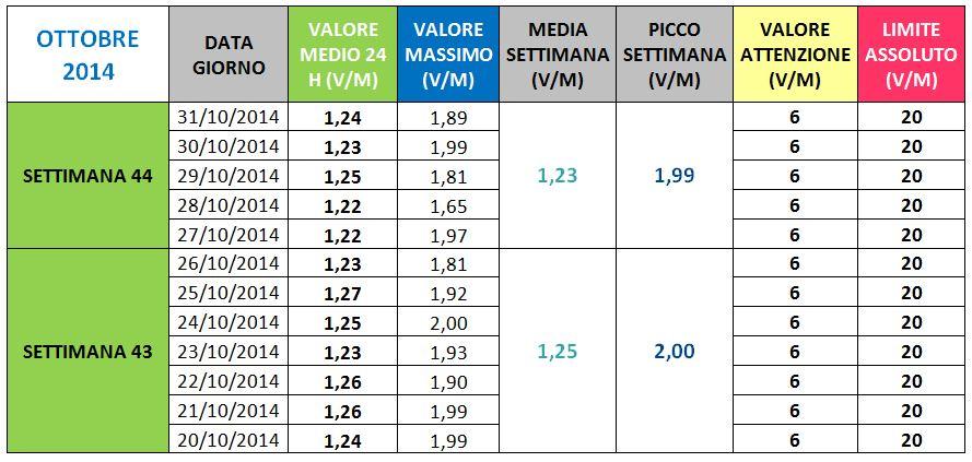 Via Manuzzi- II Ottobre 2014