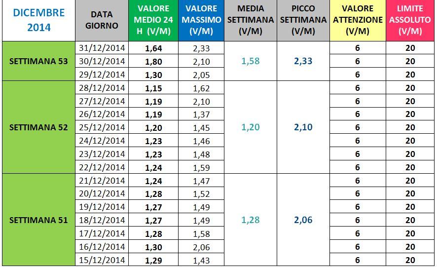 Via Paleologo - II Dicembre 2014