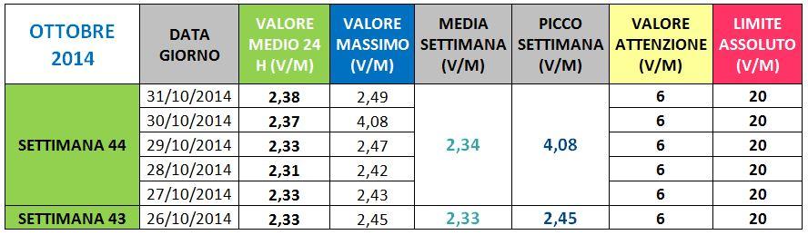Via Paleologo - II Ottobre 2014