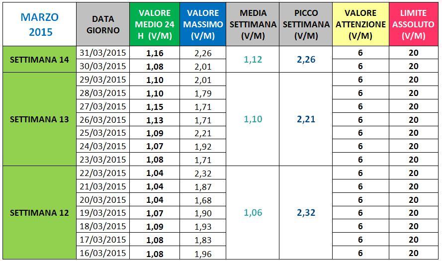 Via Paleologo - II semestre marzo 2015