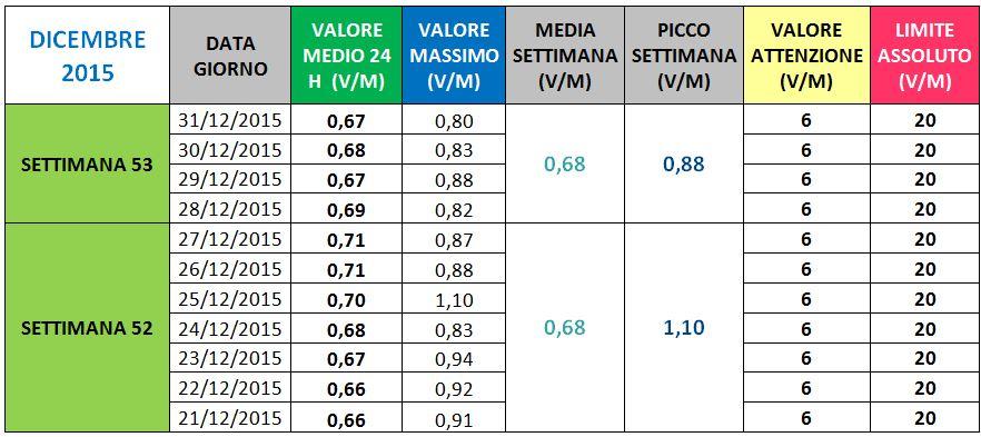 Via V Veneto - II Dicembre 2015
