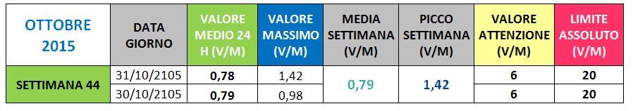 VIa Vittorio veneto Conversano - II Ottobre 2015