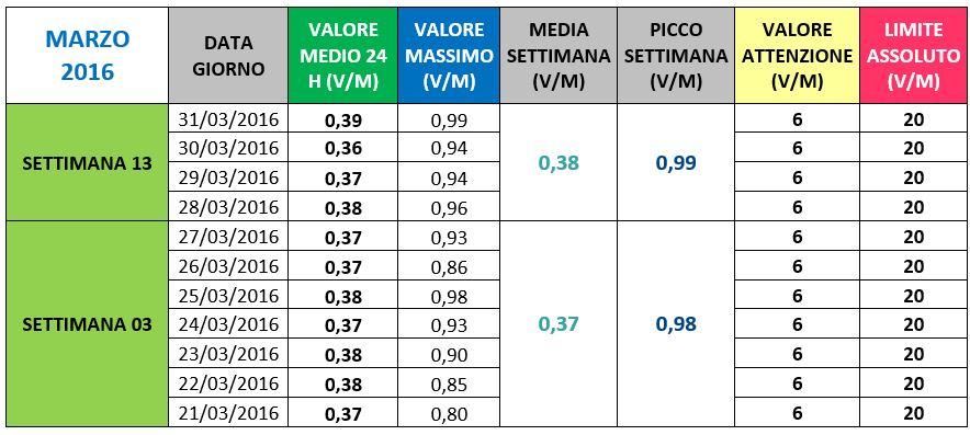 Via Parini - II semestre 2016
